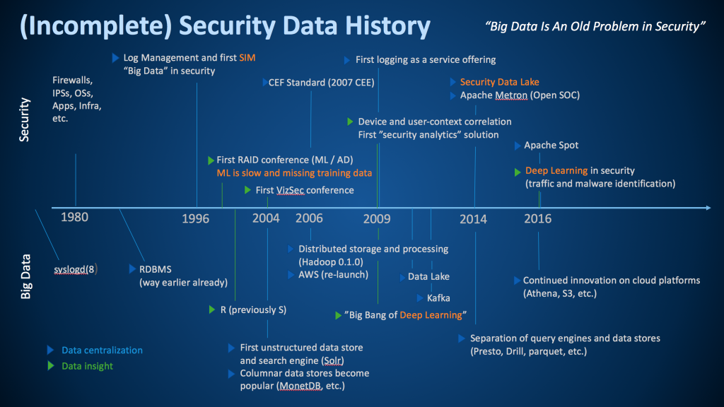 Security Data History